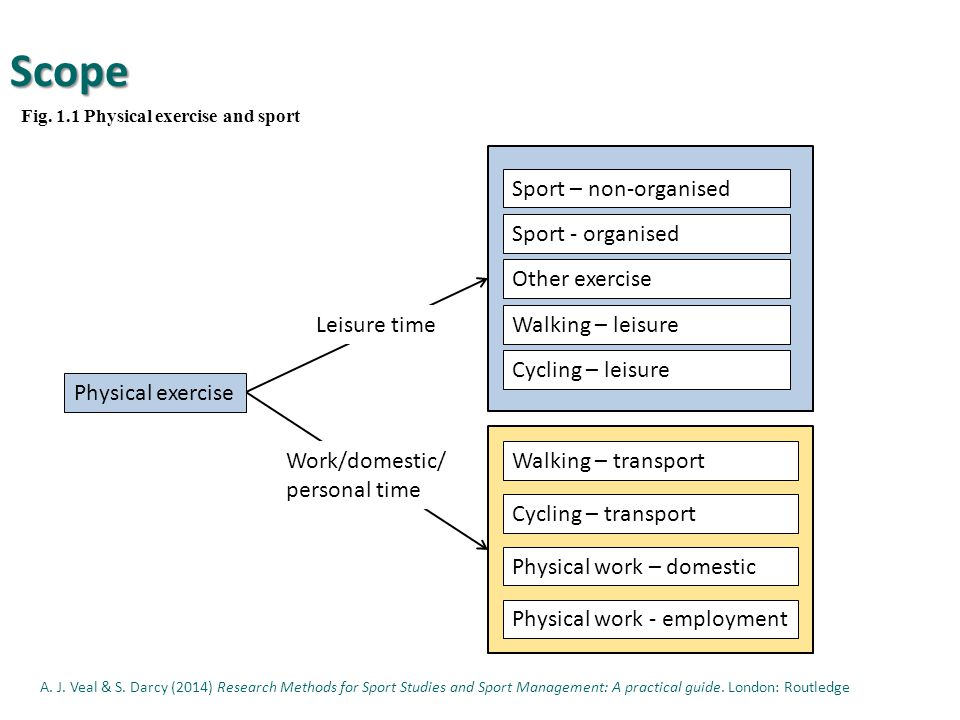 scope of research methodology Meaning and definition of operation research 2 phases in operation research  study 3 scope 4 characteristics 5 methodology 6 models 7 techniques 8.