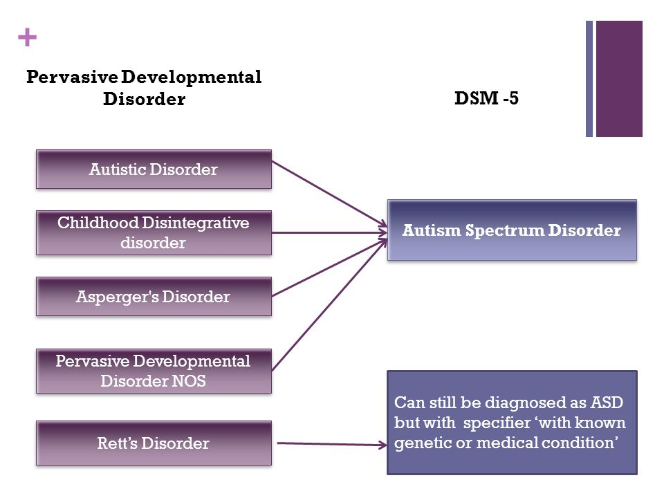 autism a pervasive developmental disorder Five disorders fall under the diagnostic category of pervasive developmental disorder children who exhibit pdd symptoms, but do not meet the criteria for autism or another pdd, receive a diagnosis of pdd-nos.