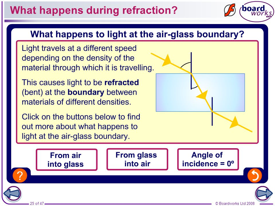 What happens during refraction