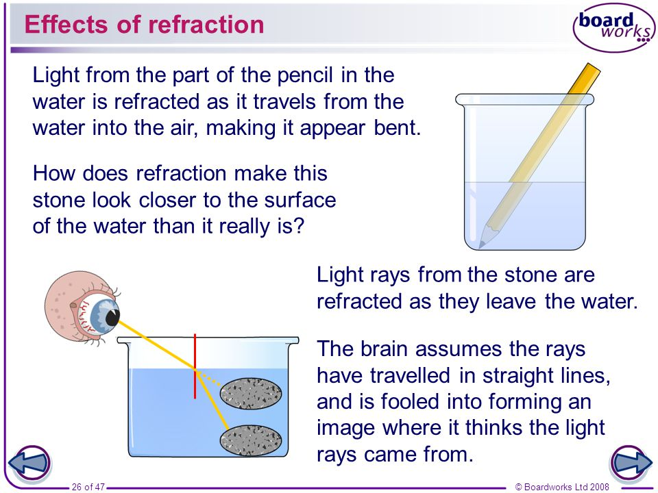 Effects of refraction Light from the part of the pencil in the water is refracted as it travels from the water into the air, making it appear bent.