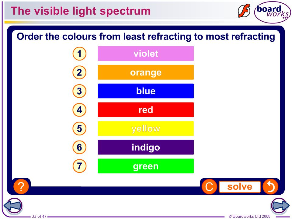The visible light spectrum