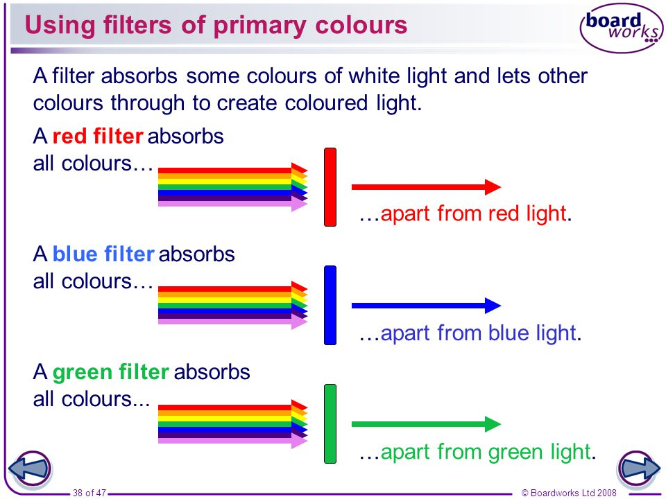 Using filters of primary colours