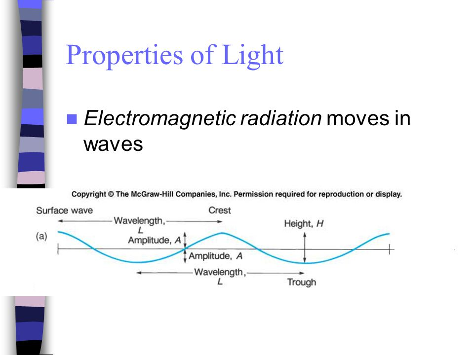 an introduction to the types of waves in the electromagnetic spectrum The electromagnetic spectrum is radiation found in day to day life the most common type of electromagnetic radiation is light spectroscopy and spectroscopic techniques help to study the interactions between matter and the electromagnetic radiation.