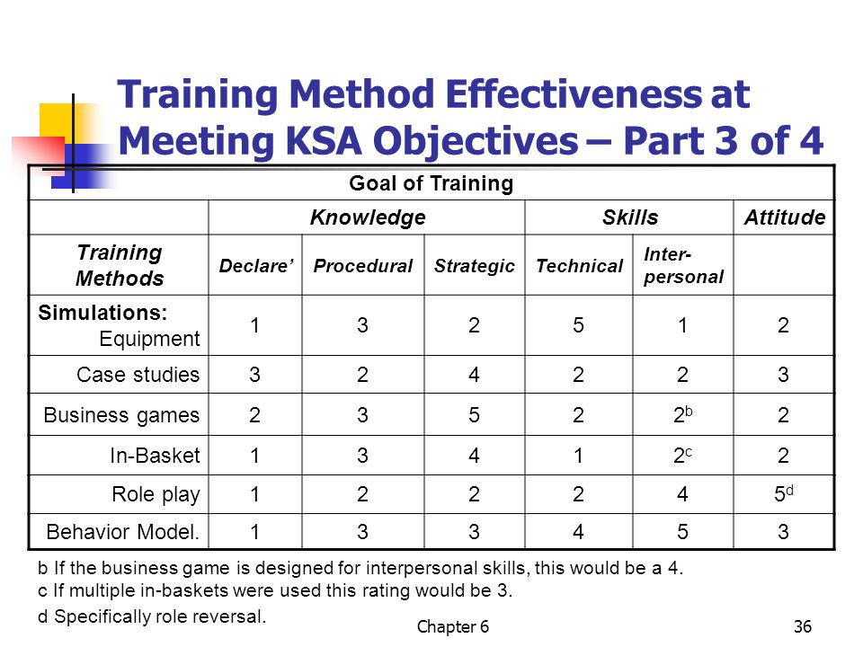 effectiveness of training methods Training effectiveness, how to ensure successful skills acquisition  the  difficulties, training of staff is absolutely essential as a method of.