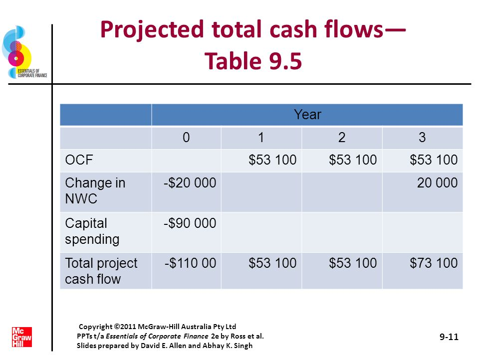 Making capital investment decisions - ppt download