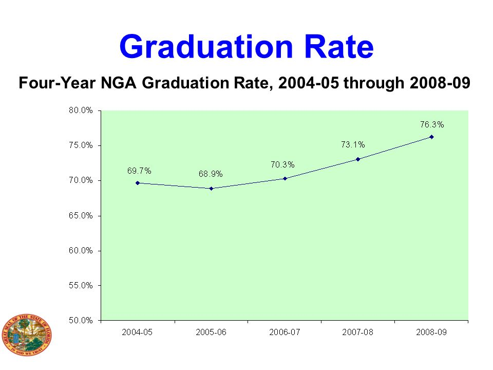 Four-Year NGA Graduation Rate, 2004-05 through 2008-09