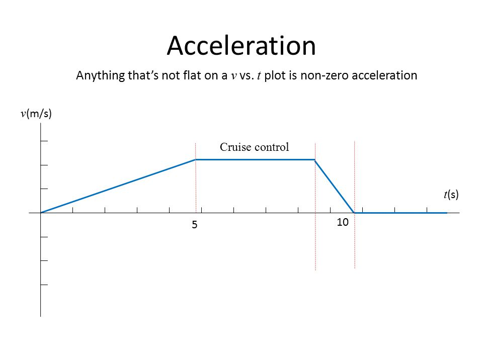 Motion in One Dimension - ppt video online download Zero Acceleration Graph