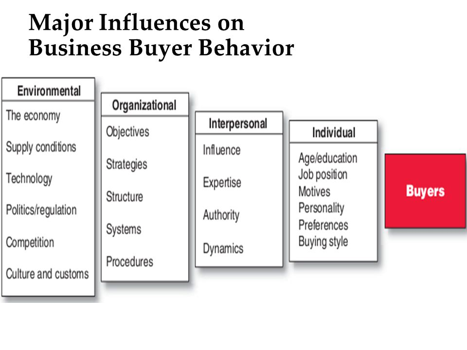 factors that influence the business buying decission How information and communication technologies affect decision making wider access to databases pushes decisions down the org chart e-mail, wi-fi, and smartphones tend to push them up 123 123 123  strategy+business is published by certain member firms of the pwc network.
