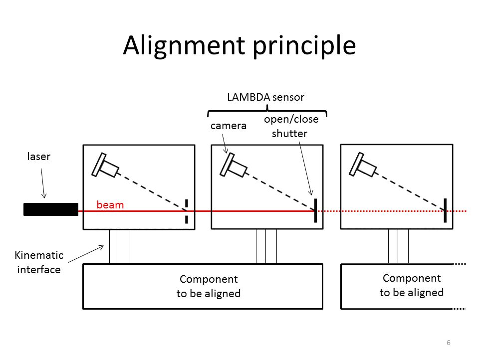 A Laser Based Alignment System for the CLIC project - ppt ...