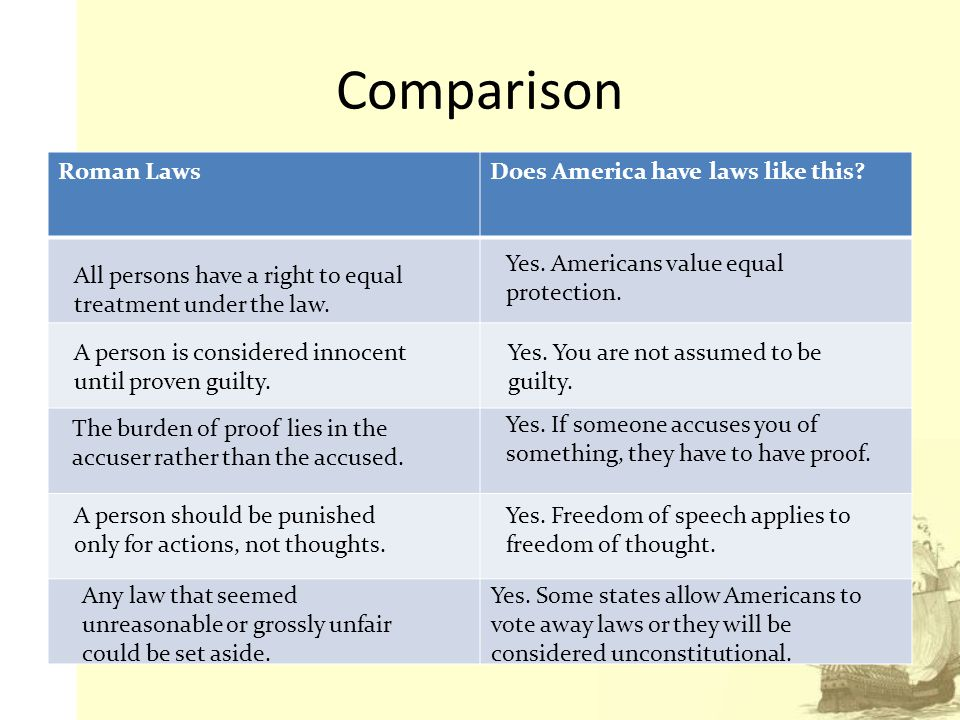 comparison of roman and greek law All seem to point to parallels between rome and america  there are signficant differences between an ancient roman worldview, a biblical worldview, and a modern.