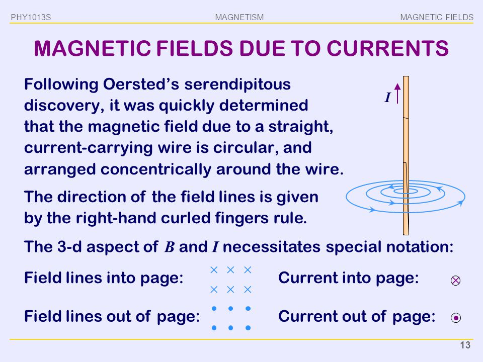 magnetic field due to current pdf