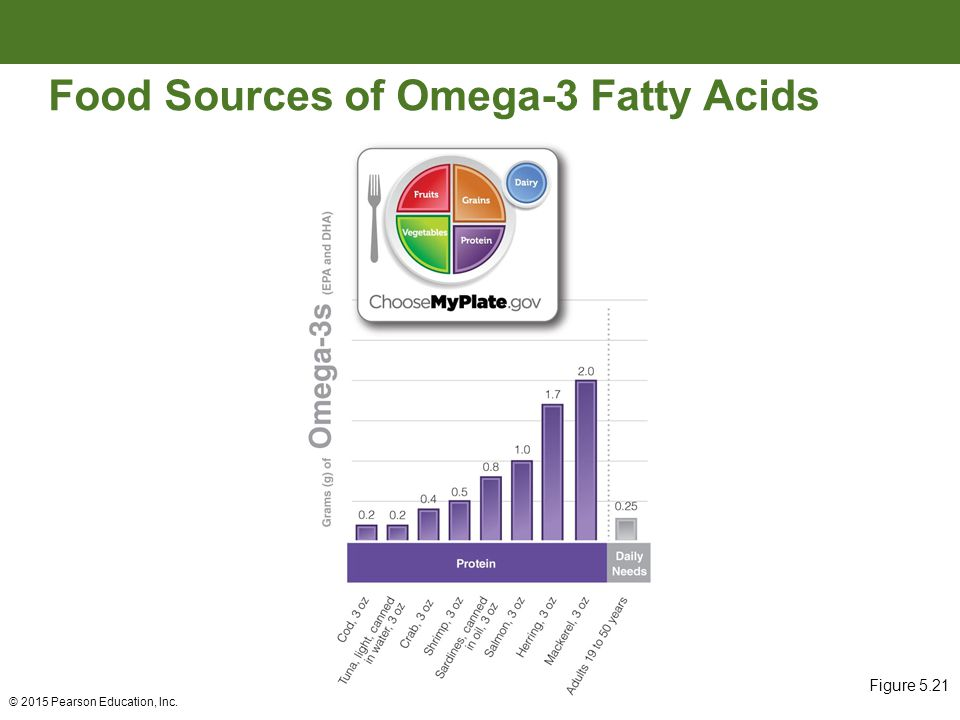 Fats oils and other lipids ppt video online download for Fish oils are a good dietary source of