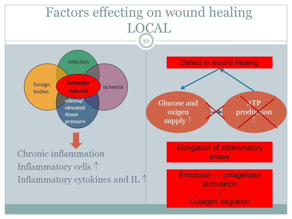 patient factors that affect wound healing When assessing a new client with a wound, it is important to obtain a comprehensive medical history, including a wound history gathering this information will assist the clinician in preparing a plan of care tailored to the patient and taking into account any medical issues that may affect wound healing.