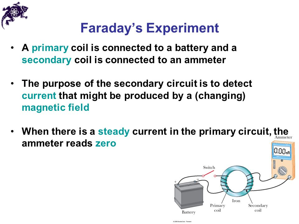 Faraday's Experiment A primary coil is connected to a battery and a secondary coil is connected to an ammeter.