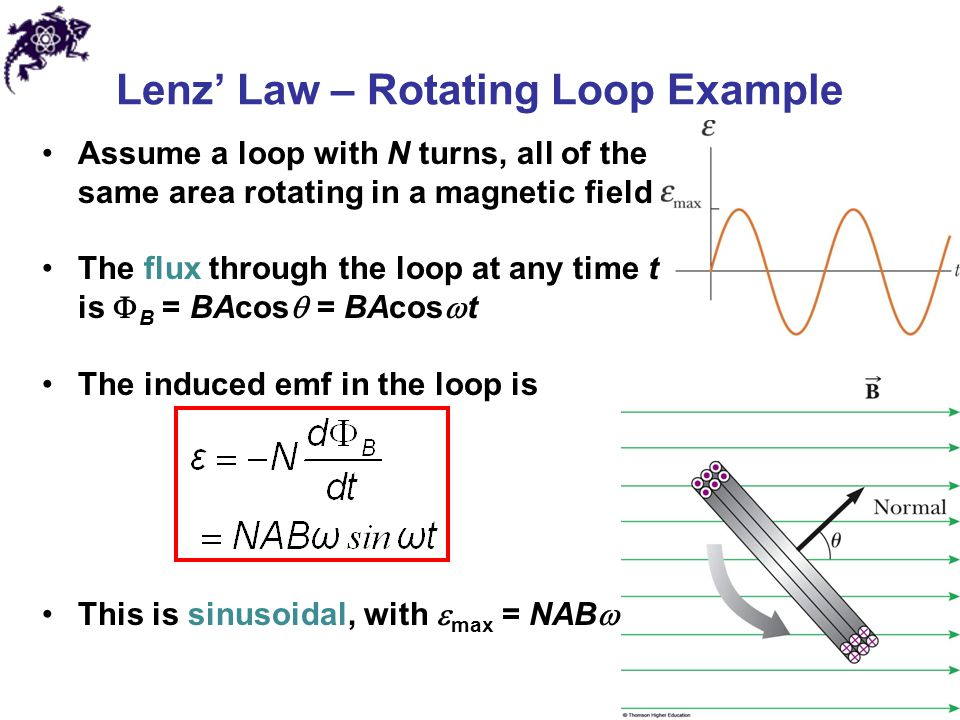 Lenz' Law – Rotating Loop Example