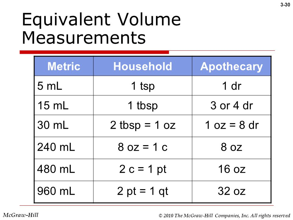Chapter 3 systems of weights and measures ppt video for 1 table spoon is how many ml
