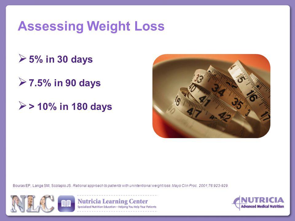 zero size figure weight loss