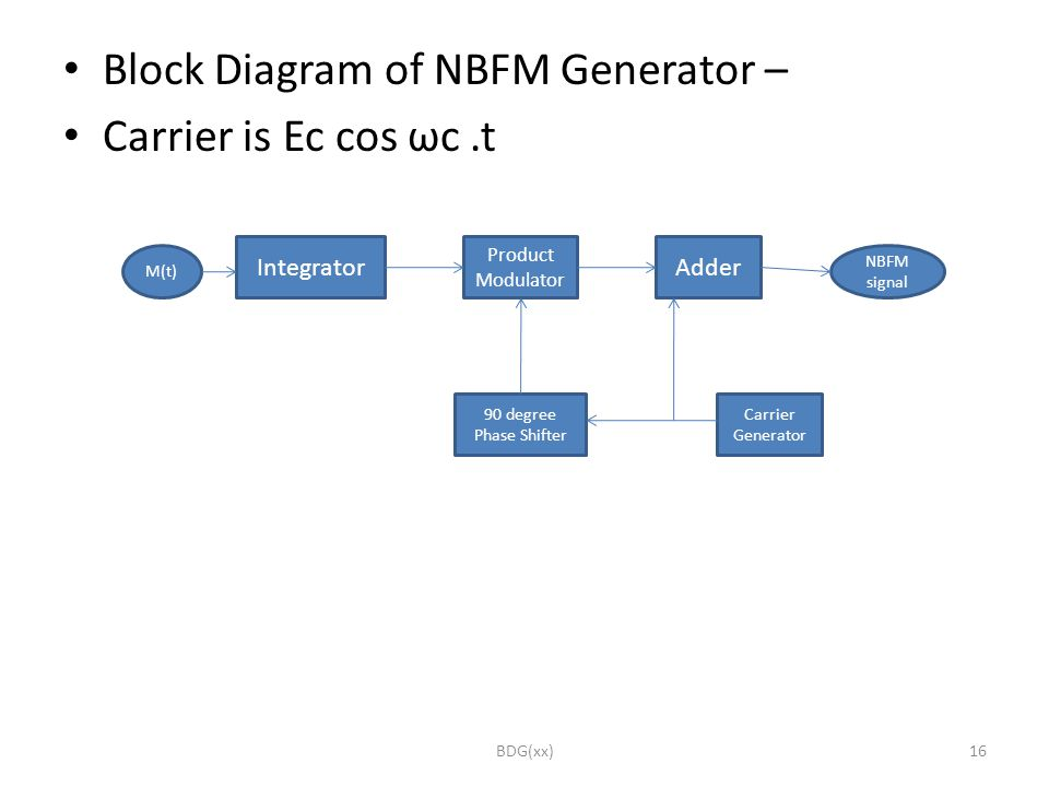 nbfm presentation Baseband transmission  the electrical equivalent of original information is known as the baseband signal the communication system in which the baseband signals are transmitted directly is known as baseband transmission baseband transmission is effective only for wire communication.