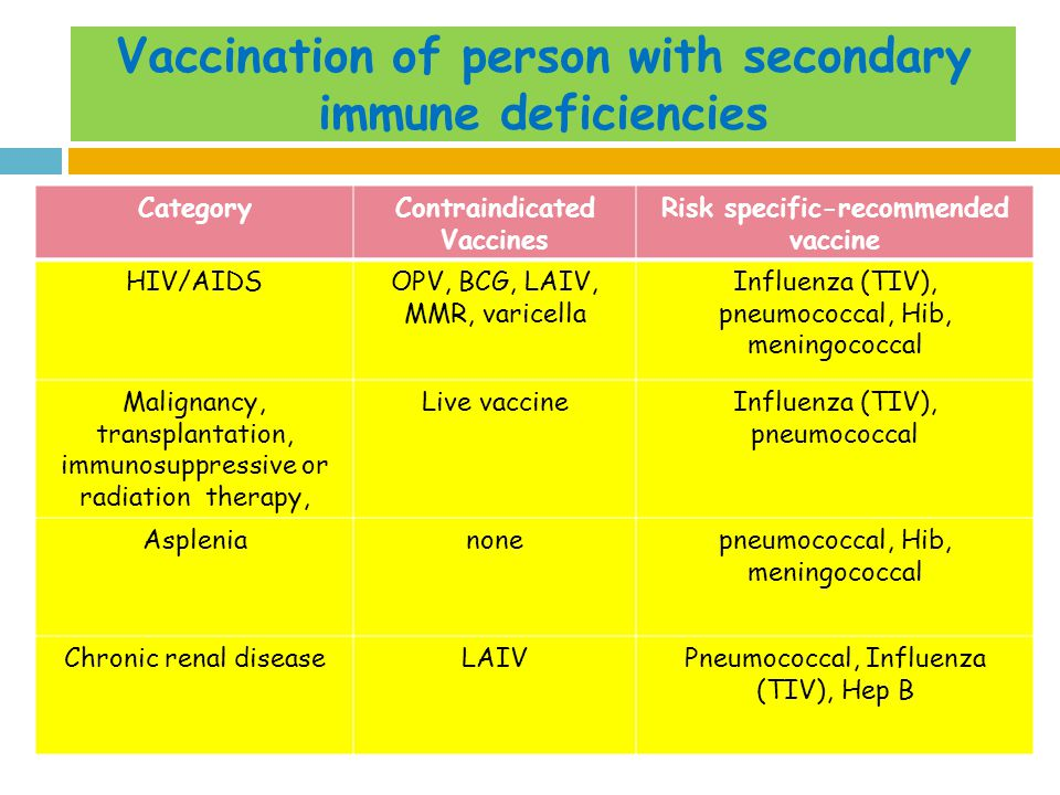 Vaccination of person with secondary immune deficiencies