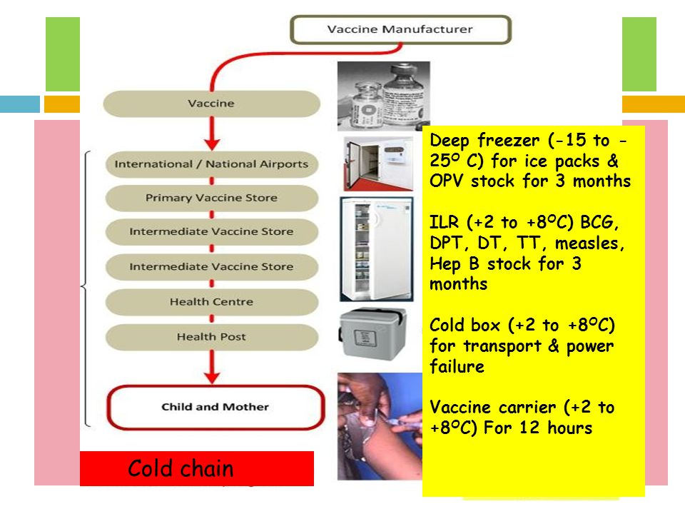 Deep freezer (-15 to -25O C) for ice packs & OPV stock for 3 months