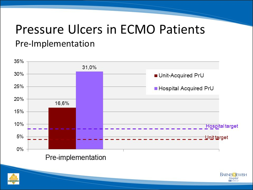 pressure ulcers in icu essay Each year, more than 25 million people in the united states develop pressure ulcers these skin lesions bring pain, associated risk for serious infection, and increased health care utilization the aim of this toolkit is to assist hospital staff in implementing effective pressure ulcer prevention practices through an interdisciplinary approach to care.