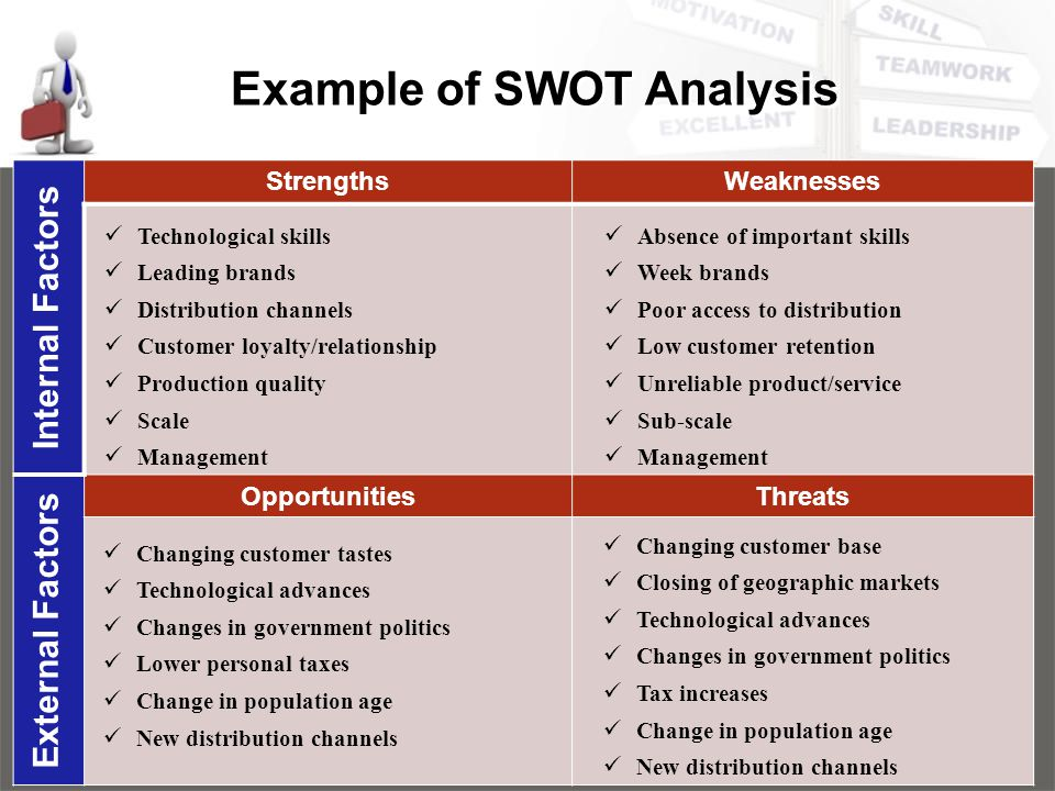 importance of swot analysis essay