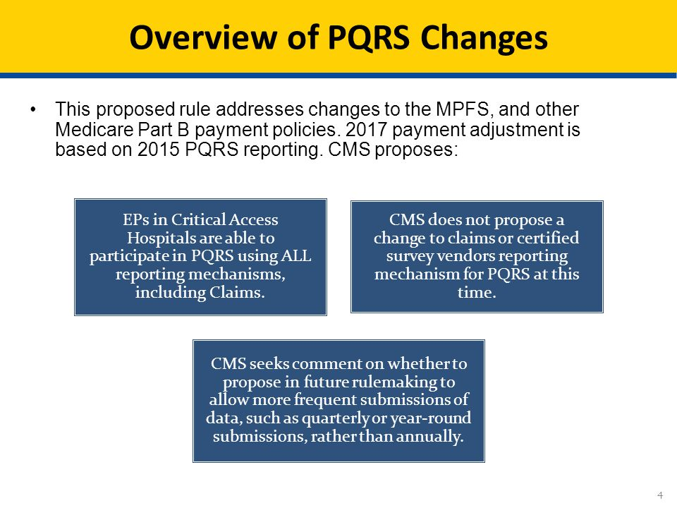Cms Proposals For Quality Reporting Programs Under The