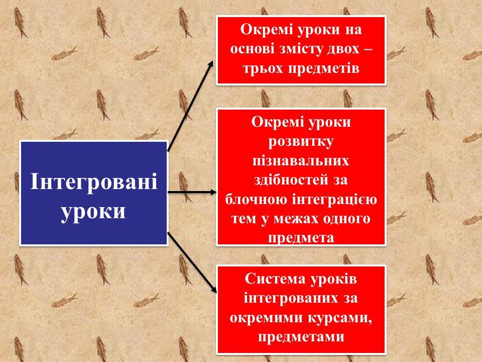 Інтегровані уроки Окремі уроки на основі змісту двох – трьох предметів