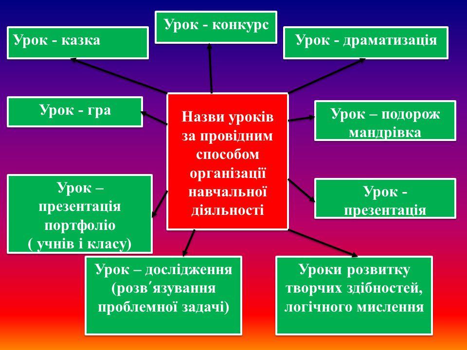 Назви уроків за провідним способом організації навчальної діяльності