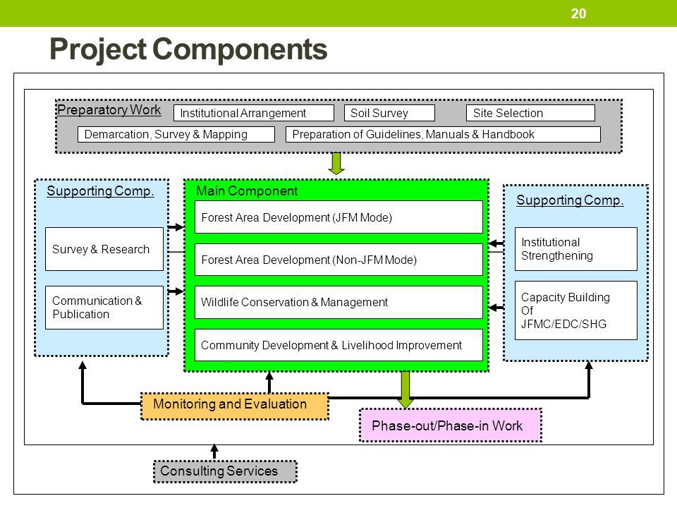 Project Components Preparatory Work Supporting Comp. Main Component