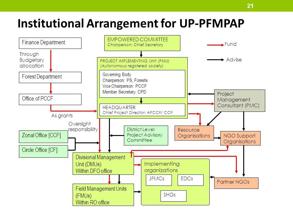 Institutional Arrangement for UP-PFMPAP