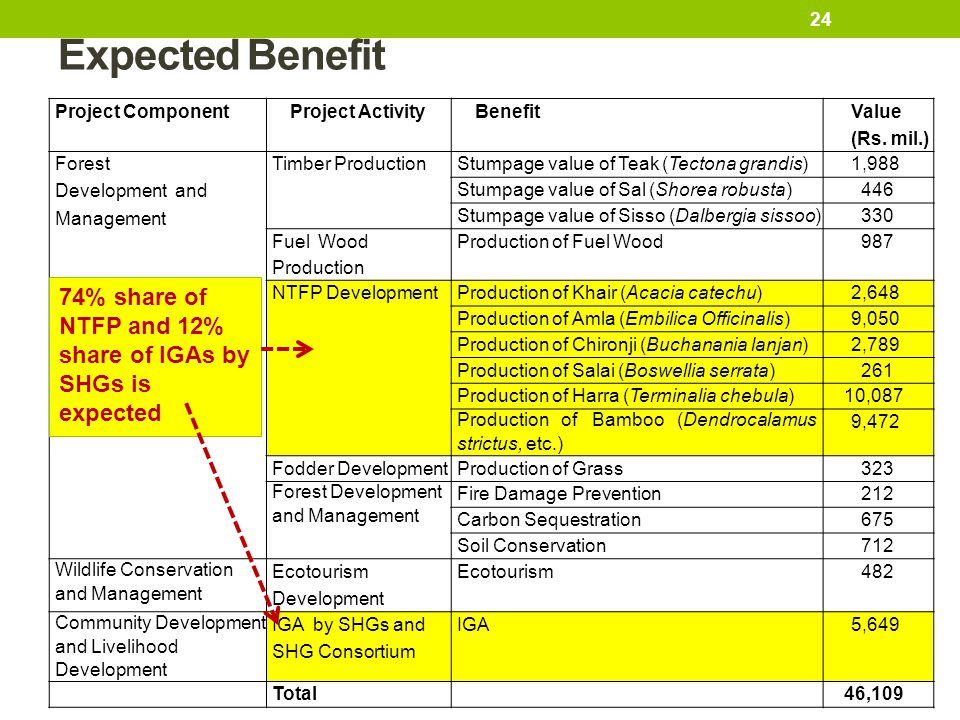Expected Benefit Project Component. Project Activity. Benefit. Value. (Rs. mil.) Forest. Development and.
