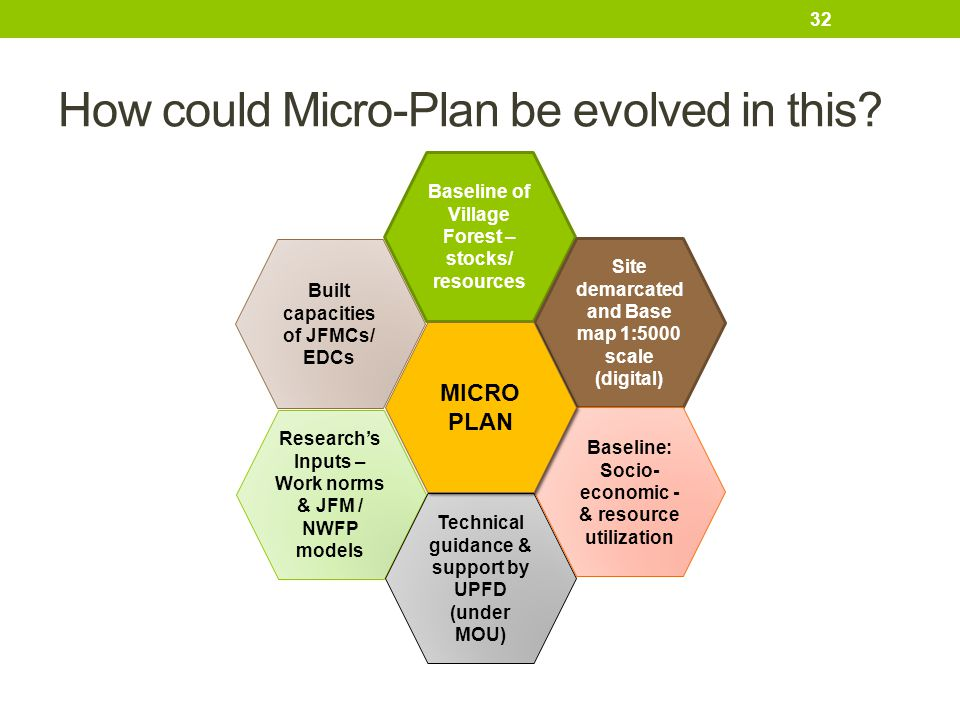 How could Micro-Plan be evolved in this