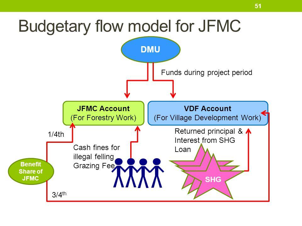 Budgetary flow model for JFMC