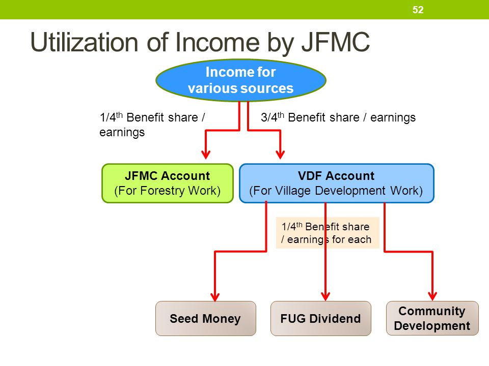 Utilization of Income by JFMC