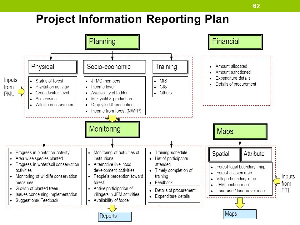 Project Information Reporting Plan