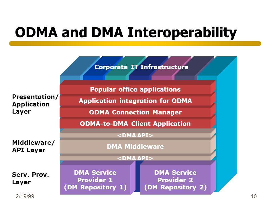 ODMA and DMA Interoperability