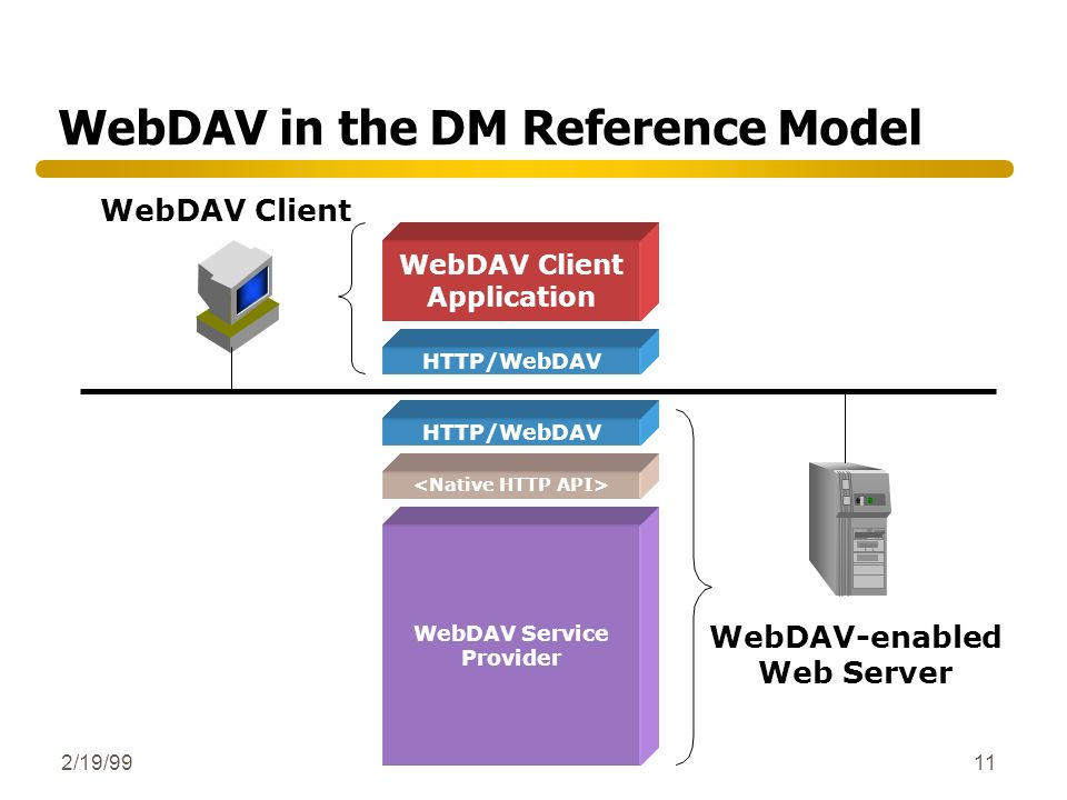 WebDAV in the DM Reference Model