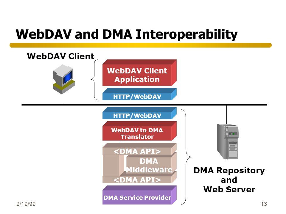 WebDAV and DMA Interoperability
