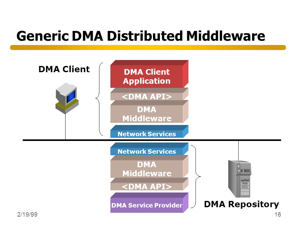 Generic DMA Distributed Middleware
