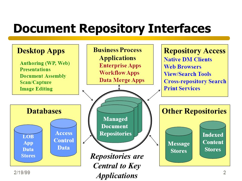 Document Repository Interfaces