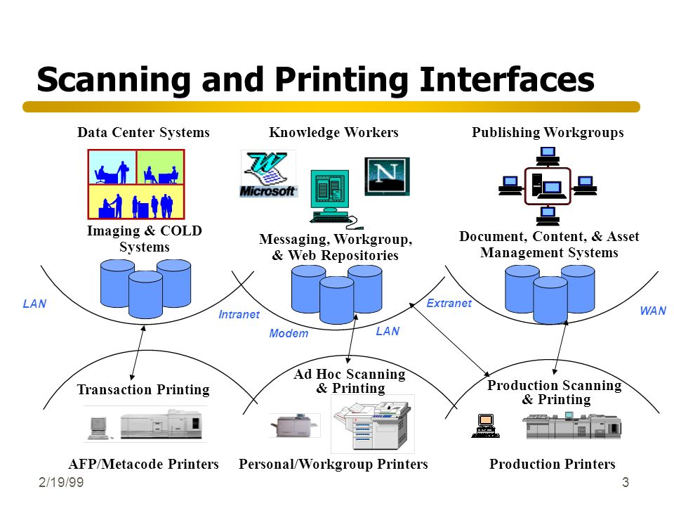 Scanning and Printing Interfaces