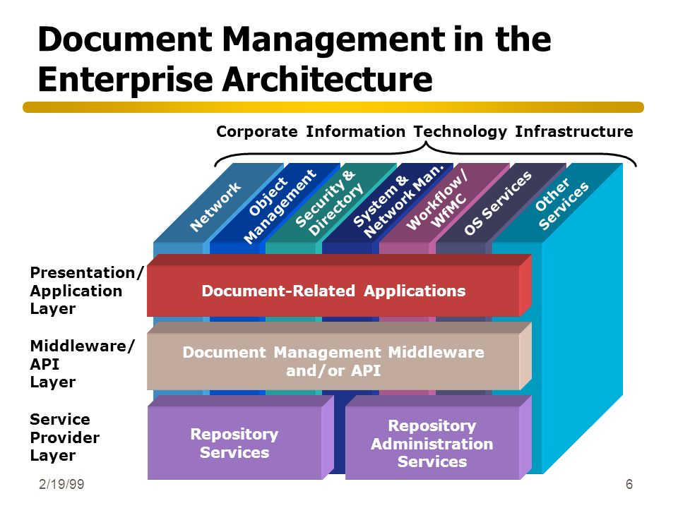 Document Management in the Enterprise Architecture