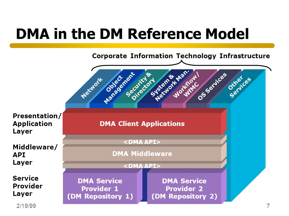 DMA in the DM Reference Model