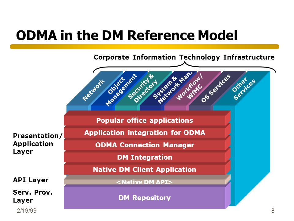 ODMA in the DM Reference Model