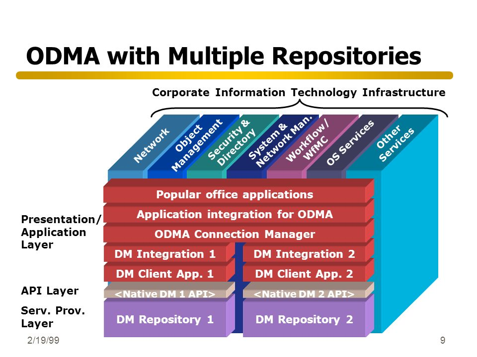 ODMA with Multiple Repositories