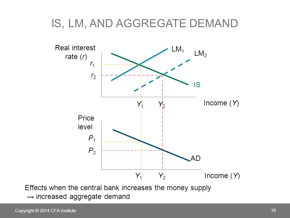 IS, LM, and aggregate demand