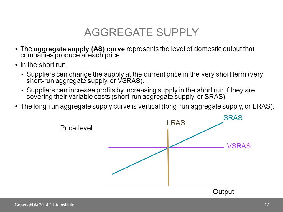 Aggregate Supply SRAS LRAS Price level VSRAS Output