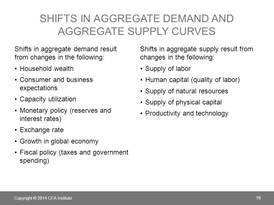 Shifts in Aggregate demand and aggregate supply curves