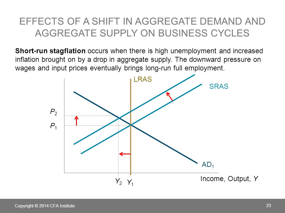 the business cycle aggregate demand supply The business cycle & economics chapter exam instructions choose your answers to the questions and click 'next' to see the next set of questions.
